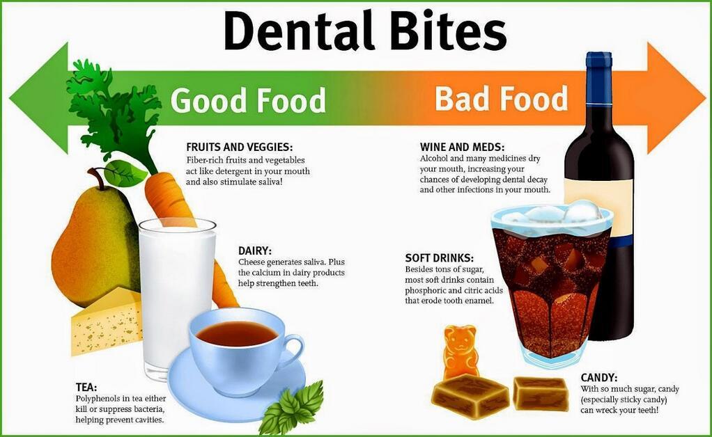 High Cariogenic Food